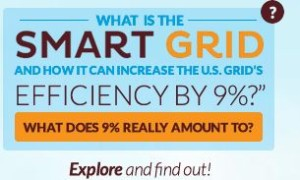 What is the Smart Grid.
